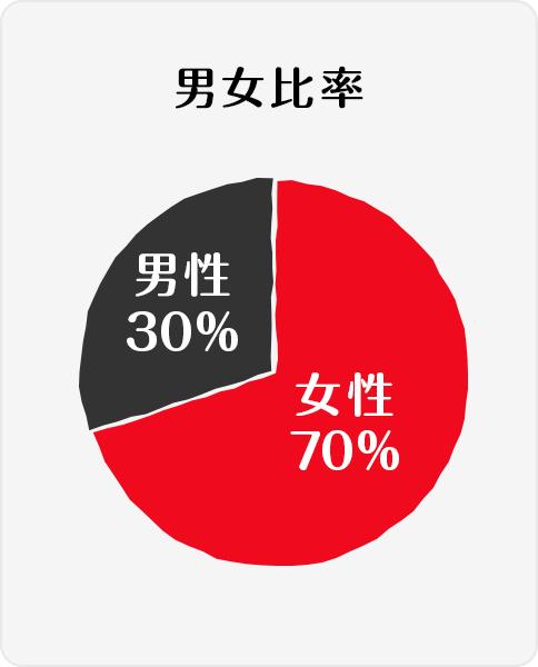 男女比率:女性70% 男性30%