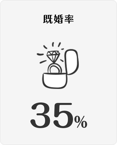 既婚率:35%